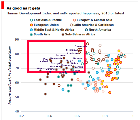 Monday Graph: Happiness and Human Development Accross the